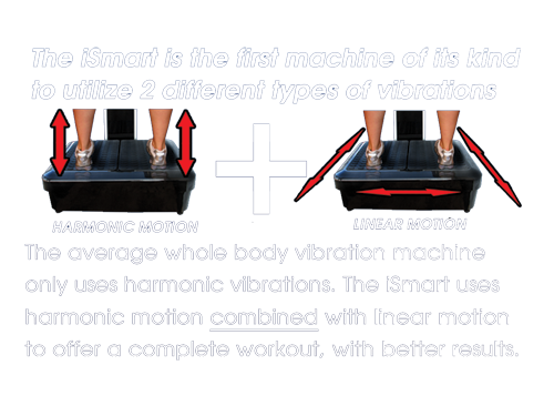 Explanation of Vibration Exercise